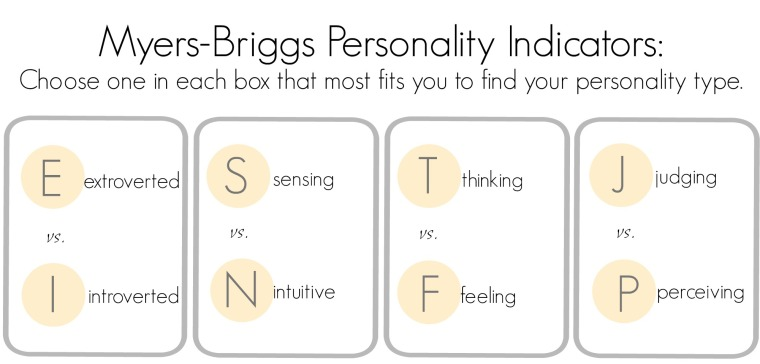 myers-briggs four letter test to save your relationships